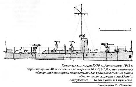 Soviet Gunboat 1943